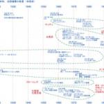 近代以降の日本の大衆居住空間は、何を目指してきたのか?