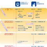 「リ・イマジネーションの世界」 仮面ライダーディケイド x ストック時代のリノベーション